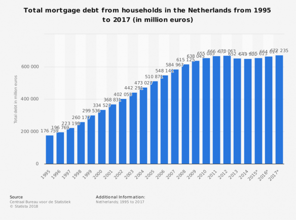 statistic_id590299_total-mortgage-debt-from-households-netherlands-1995-2017